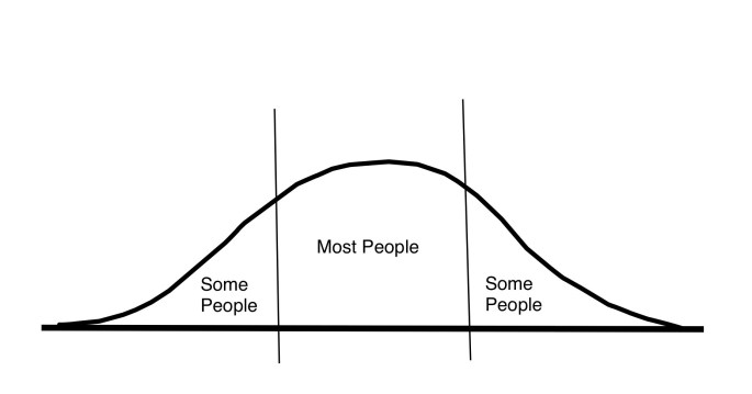 Fitness-Bell-Curve